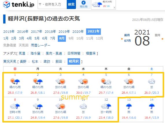 2021年8月の軽井沢の天気